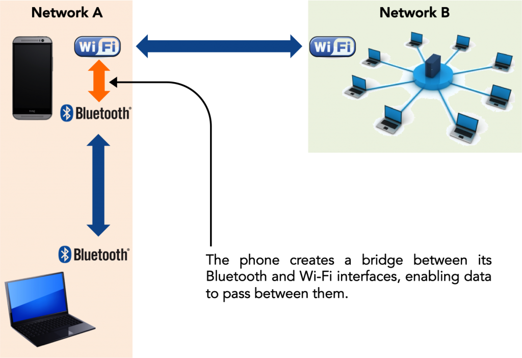Bridging the divide: What to do when your phone will connect to the local wi-fi network but your laptop won't.